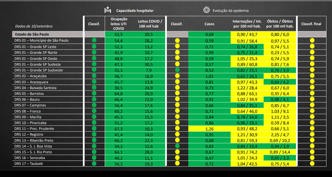Veja os indicadores de todas as regiões do estado de São Paulo
