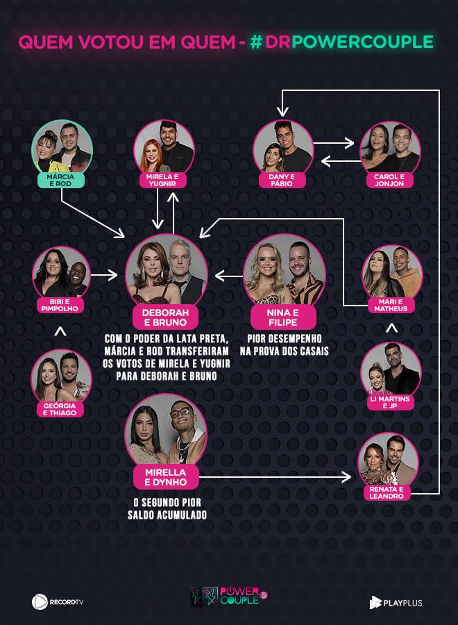 Os casais Nina e Filipe, Mirella e Dynho e Deborah e Bruno disputam a preferência do público