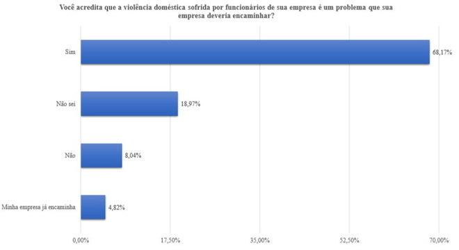 68%: violência doméstica é um problema que a empresa deveria encaminhar