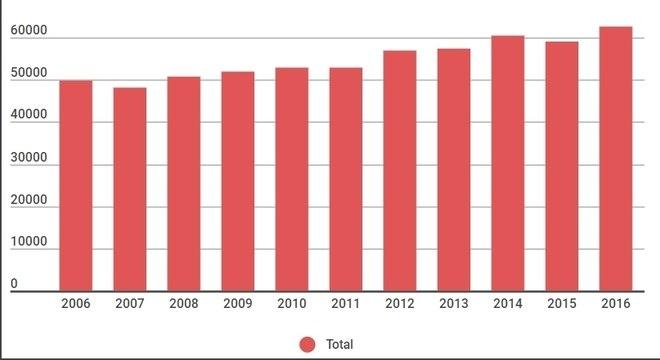 Vítimas de homicídios no Brasil aumentou ao longo dos últimos 10 anos