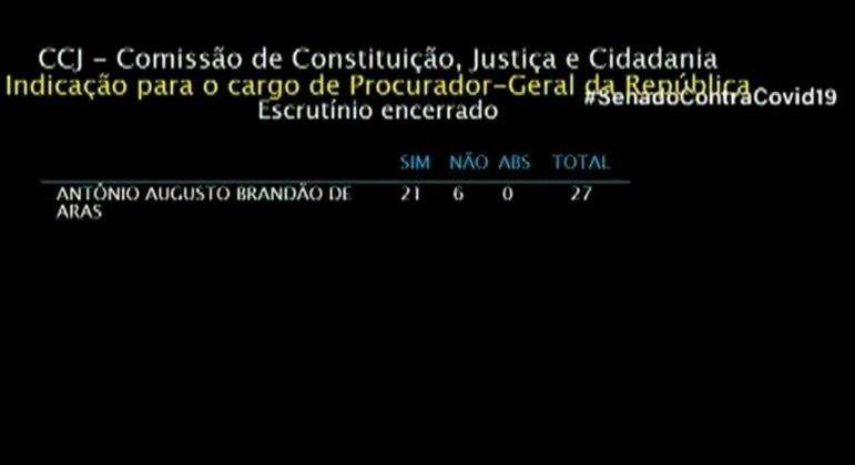 Painel de votação da CCJ mostra 21 votos a favor e seis contra