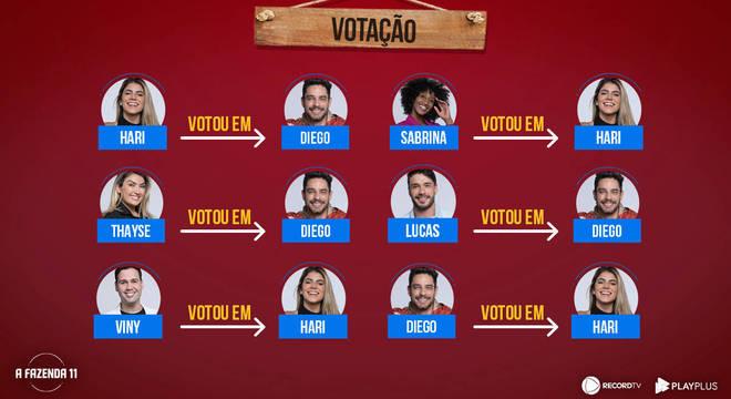 A votação da décima Roça de A Fazenda terminou empatada entre Diego e Hari