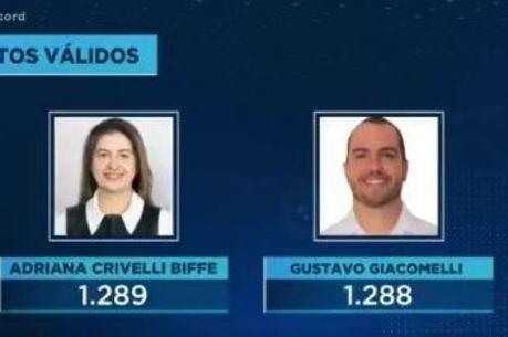 Votação em Piquerobi foi definida por apenas um voto