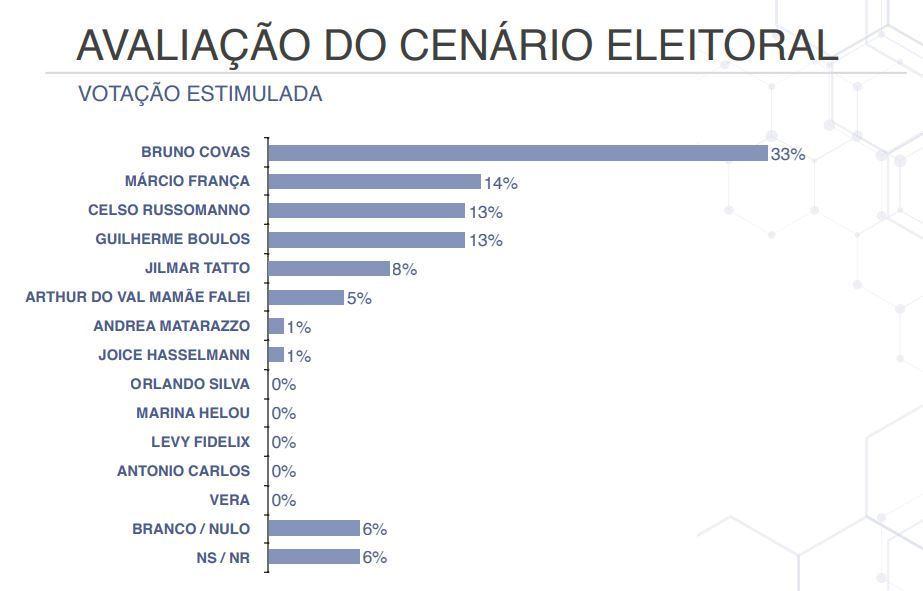 Resultados em votação estimulada