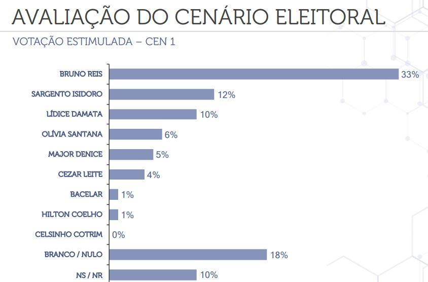 Cenário com a intenção de voto à Prefeitura de Salvador
