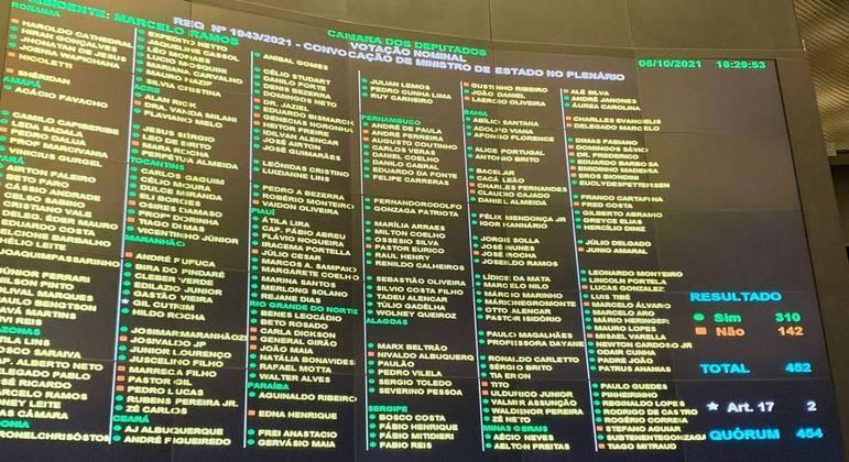 Painel de votação da convocação de Guedes ao plenário