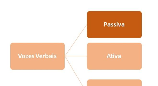 Vozes verbais, entenda o que são, suas características e as principais