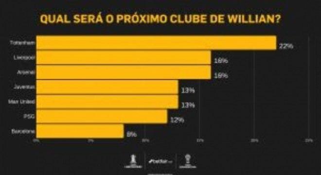 willian probabilidade